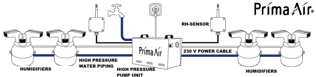 Industrial humidifier prima air 1